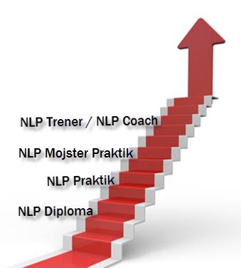 Stopnje NLP treningov